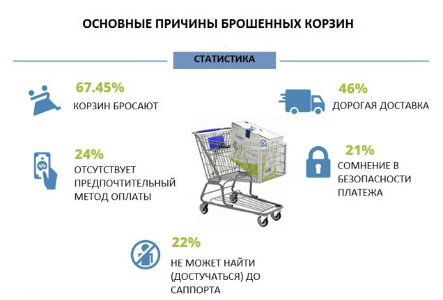 Брошенная корзина -10 причин, почему пользователи бросают корзины в интернет-магазине